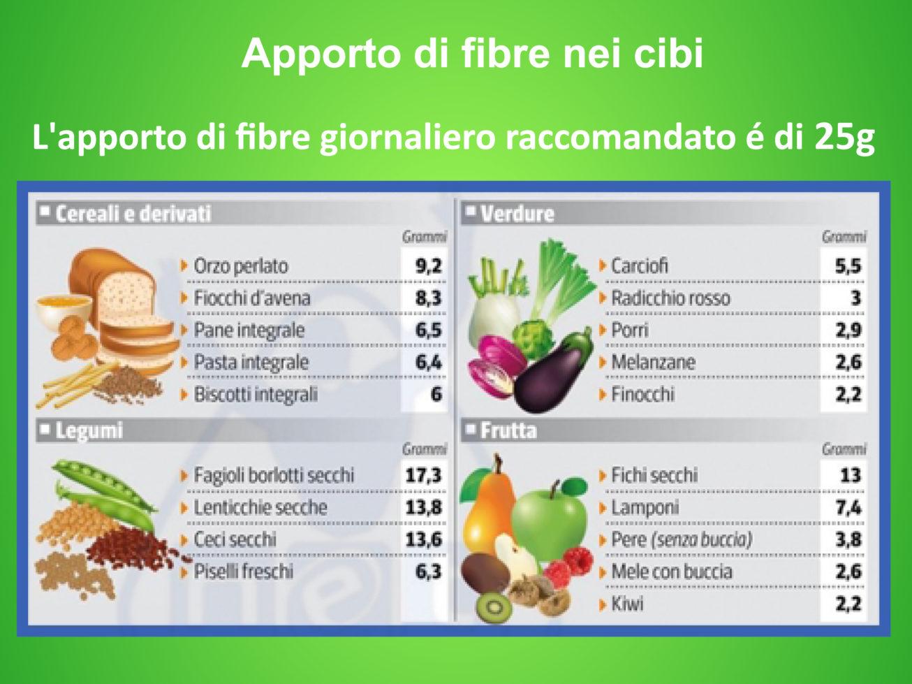 Importanza delle fibre alimentari
