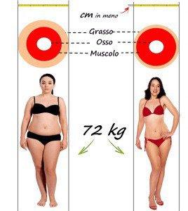 peso forma e sovrappeso